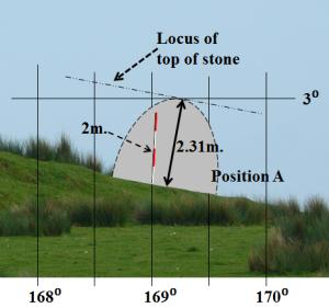 8. Stone locus