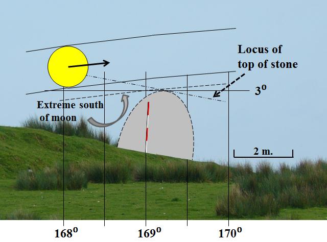 9. Moon + locus