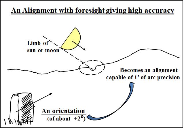 1b. Orientation to Alignment
