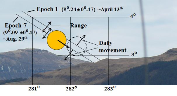 3. Alignments