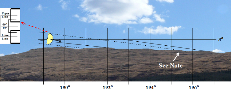 3b. Alignment to SSW - Cropped