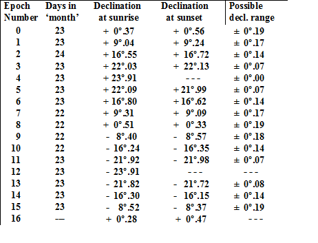4. Declinations