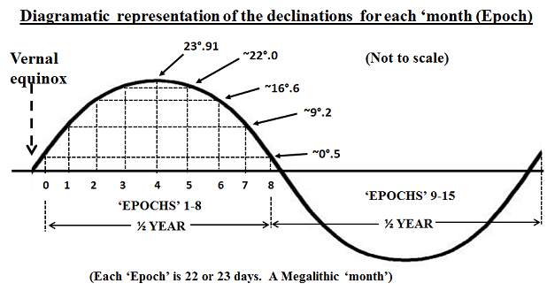 5. Diagramatic declinations (after Thom) - Resized