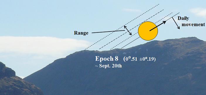 7. Epoch 8 - Resized