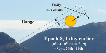 9. Epoch 8, One day earlier - Resized