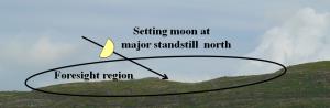 2. Foresight + Moon