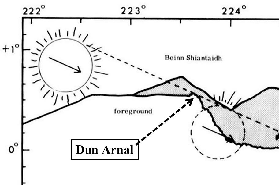 11. Cropped re Dun Arnal