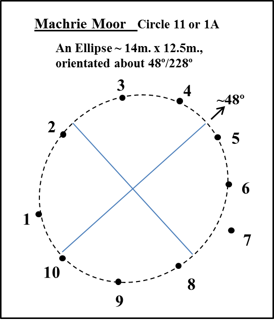 4. Ellipse Plan