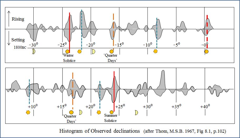 Evidence for a Prehistoric Solar Calendar - lunarsites
