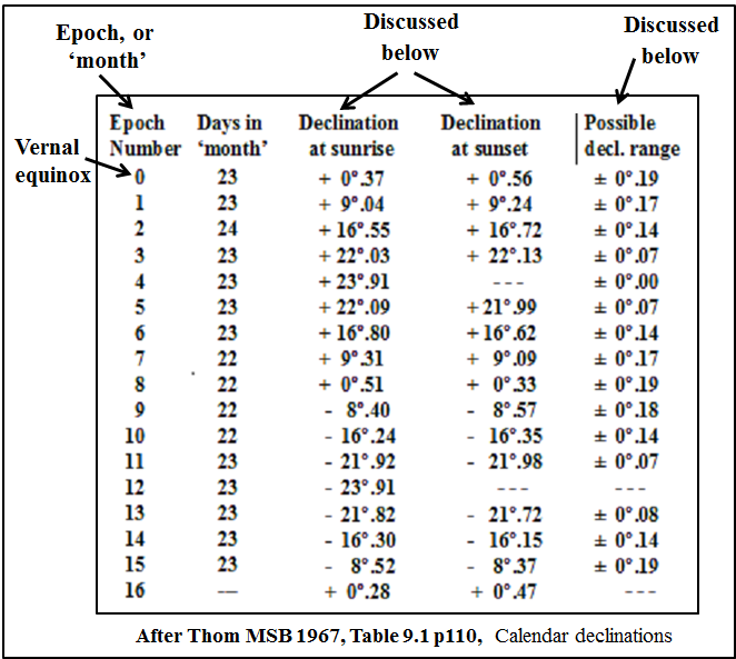 4d. Declinations